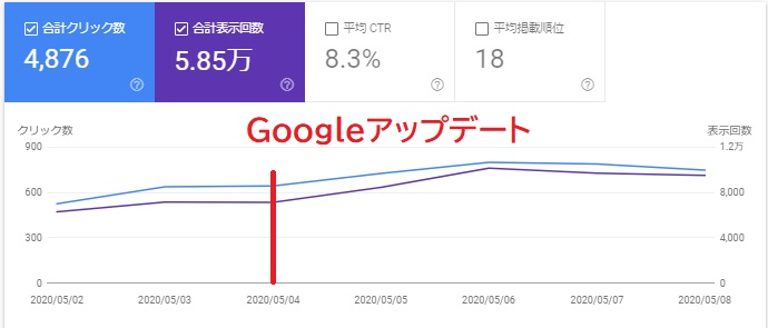 2020/5 Googleアップデート前後のサーチコンソール