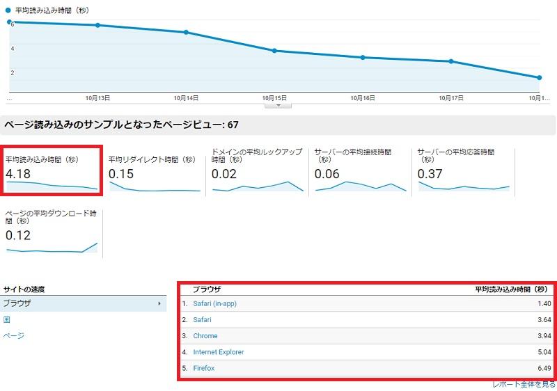 Googleアナリティクス サイト速度