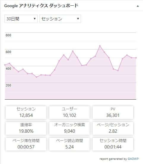 Google Analytics Dashboard for WP表示