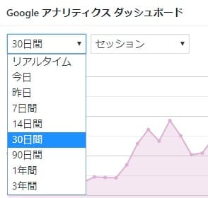 Google Analytics Dashboard for WP表示期間