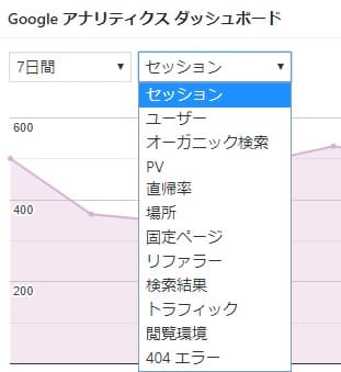 Google Analytics Dashboard for WP表示項目