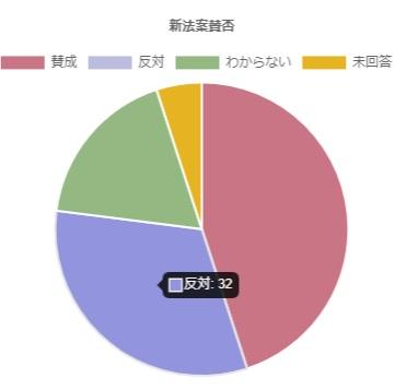 円グラフサンプル