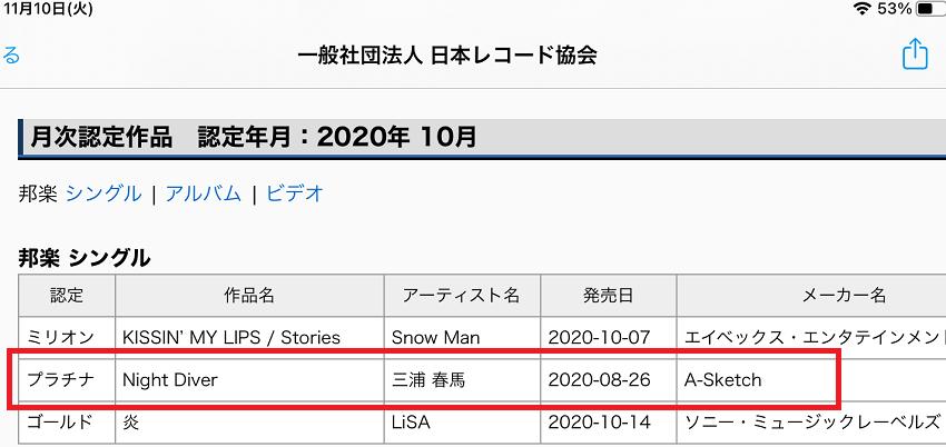 2020/11/10 一般社団法人日本レコード協会がプラチナディスクに認定